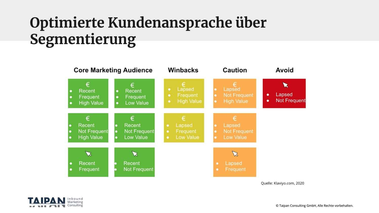 Auswahl-von-E-Mail-Marketing-Software-Segmentierung