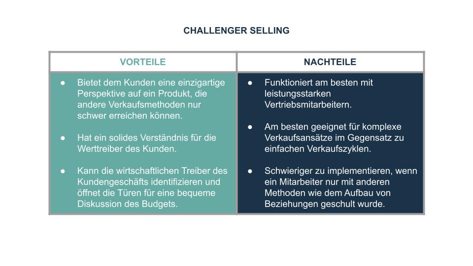 Challenger Selling_Taipan Consulting