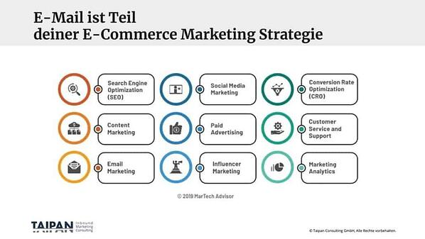 Ecommerce Marketing Strategie