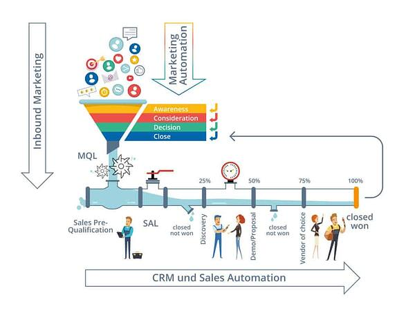 Infografik Marketing-Automation vs CRM vs Inbound-Marketing vs Segmentierung