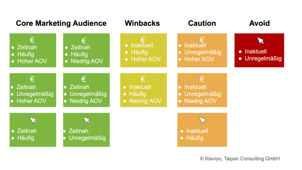 Kern Marketing Segmente