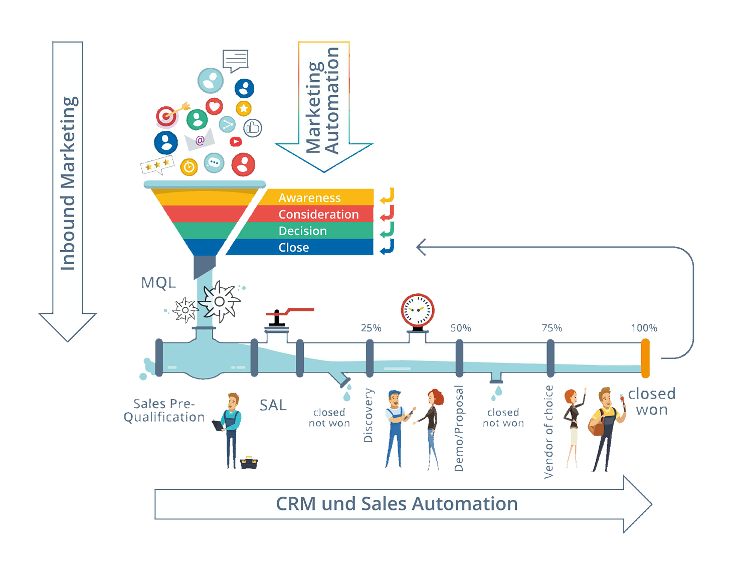 Infografik-Marketing-Automation-vs-CRM-vs-Inbound-Marketing