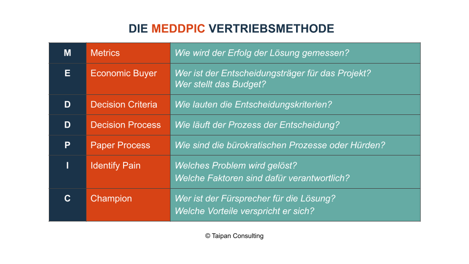 MEDDPIC Vertriebsmethode_Taipan Consulting
