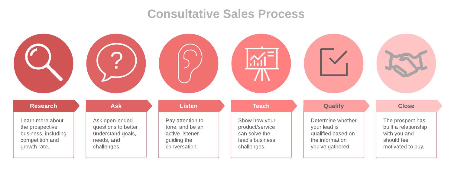 consultative-sales-process