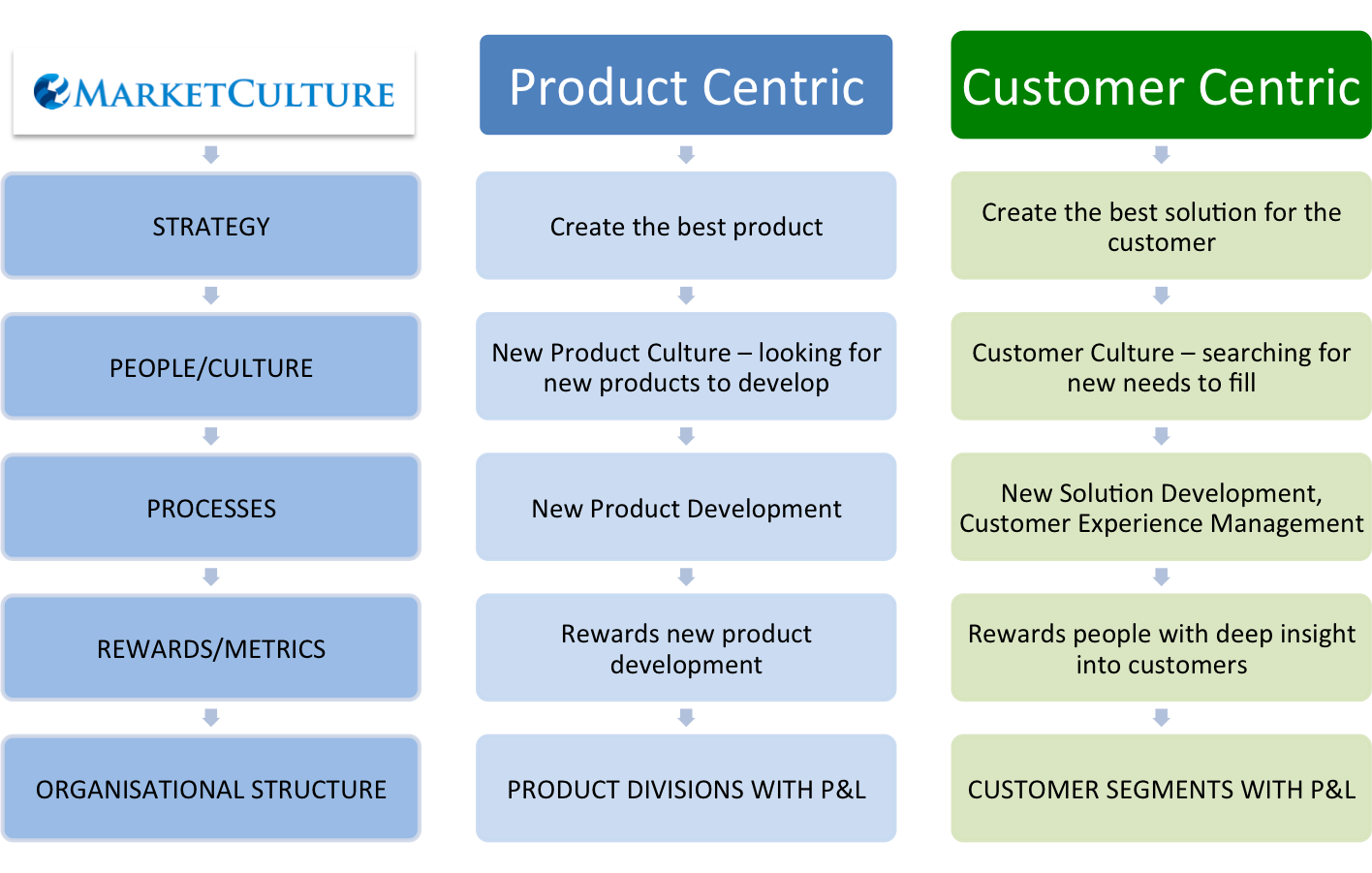 product-versus-customer-centric-companies